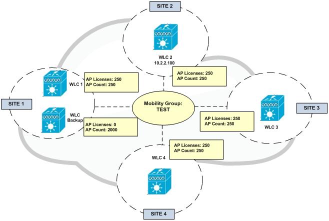 N+1 HA Wireless LAN Controller – duConet