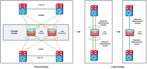 Cisco ASA Cluster – Spanned EtherChannel Mode – duConet